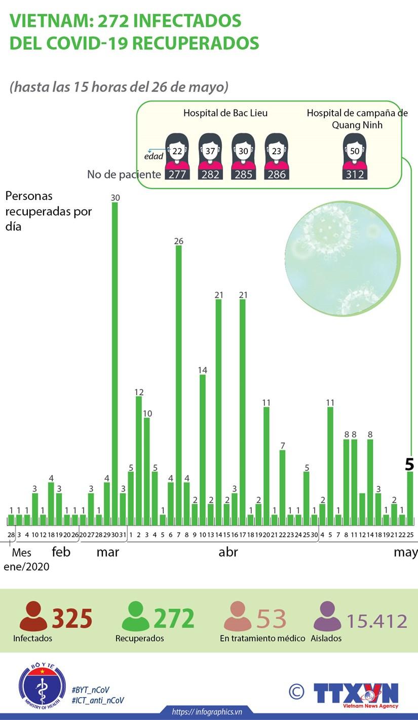 [Info] Vietnam: 272 infectados del COVID-19 recuperados hinh anh 1