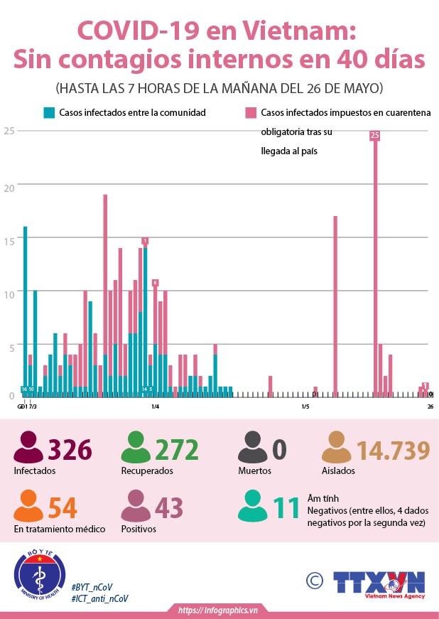 [Info] Vietnam: 40 dias sin infectados del COVID-19 entre la comunidad hinh anh 1