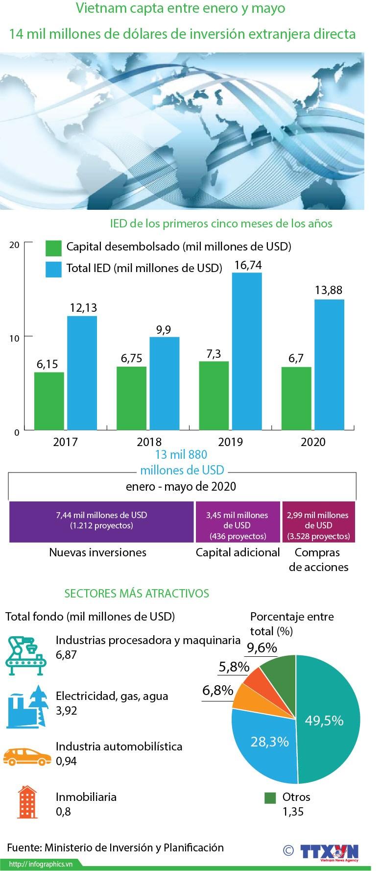 [Info] Vietnam capta entre enero y mayo 14 mil millones de dolares de IED hinh anh 1