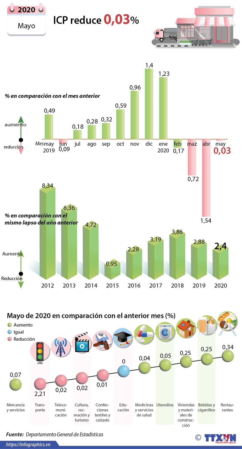 [Info] IPC de Vietnam disminuye en mayo hinh anh 1