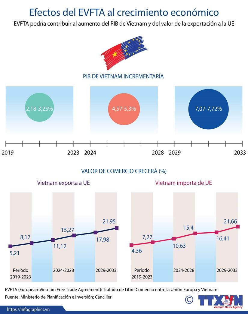 [Info] Efectos del EVFTA al crecimiento economico hinh anh 1