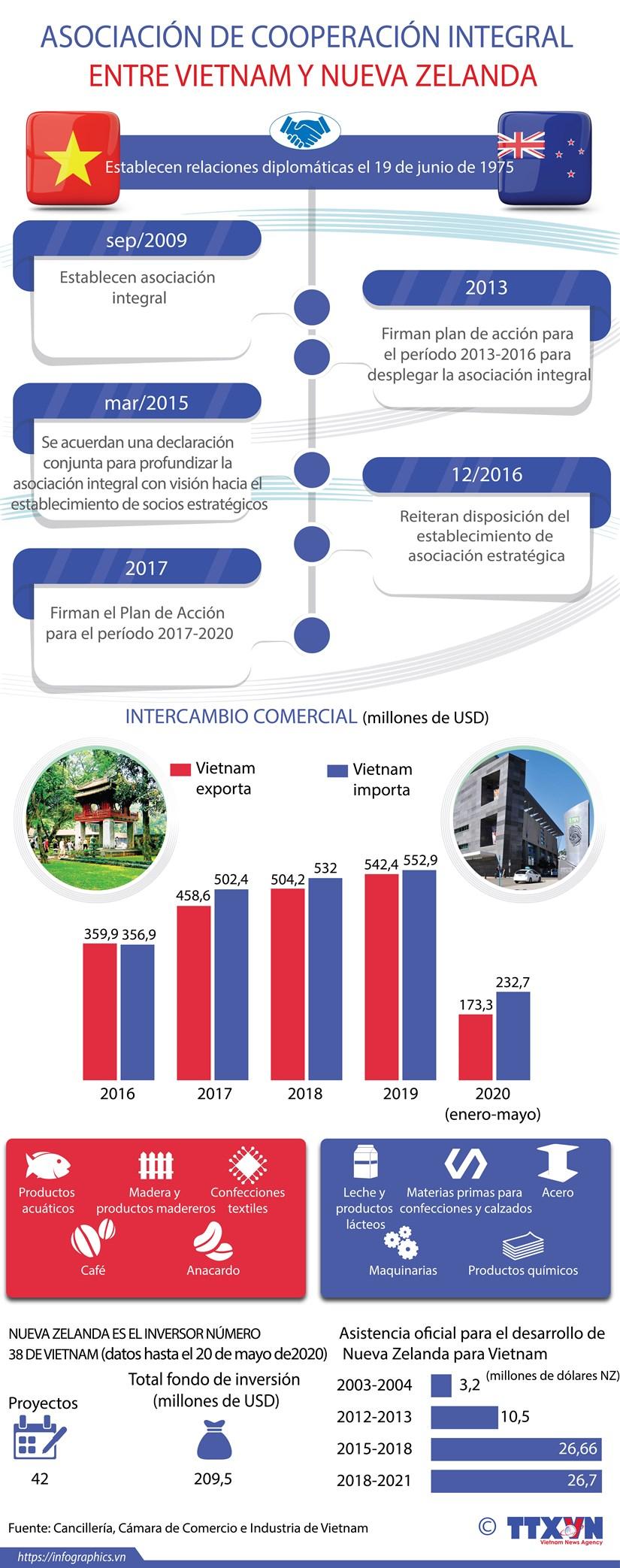 [Info] Asociacion integral entre Vietnam y Nueva Zelanda hinh anh 1