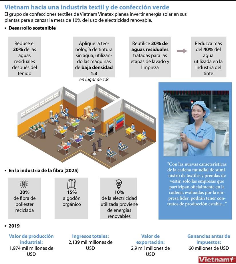 [Info] Vietnam hacia una industria textil y de confeccion verde hinh anh 1