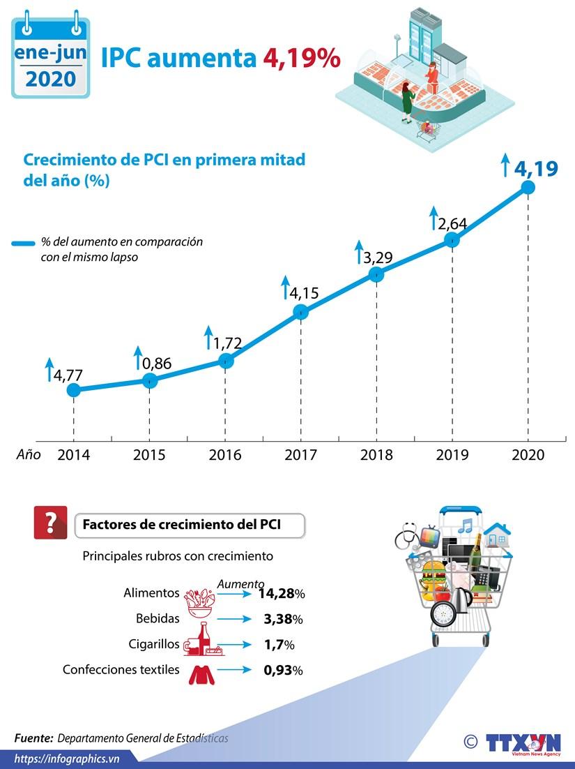 [Info] Indice de Precios al Consumidor en Vietnam sube 0,66 por ciento en junio hinh anh 1