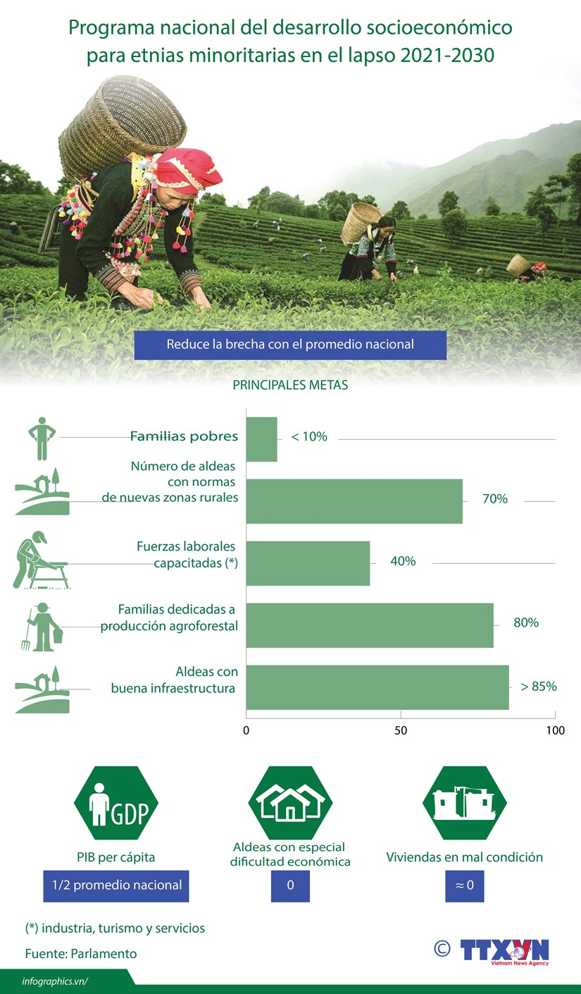 [Info] Programa nacional para desarrollo en etnias minoritarias hinh anh 1