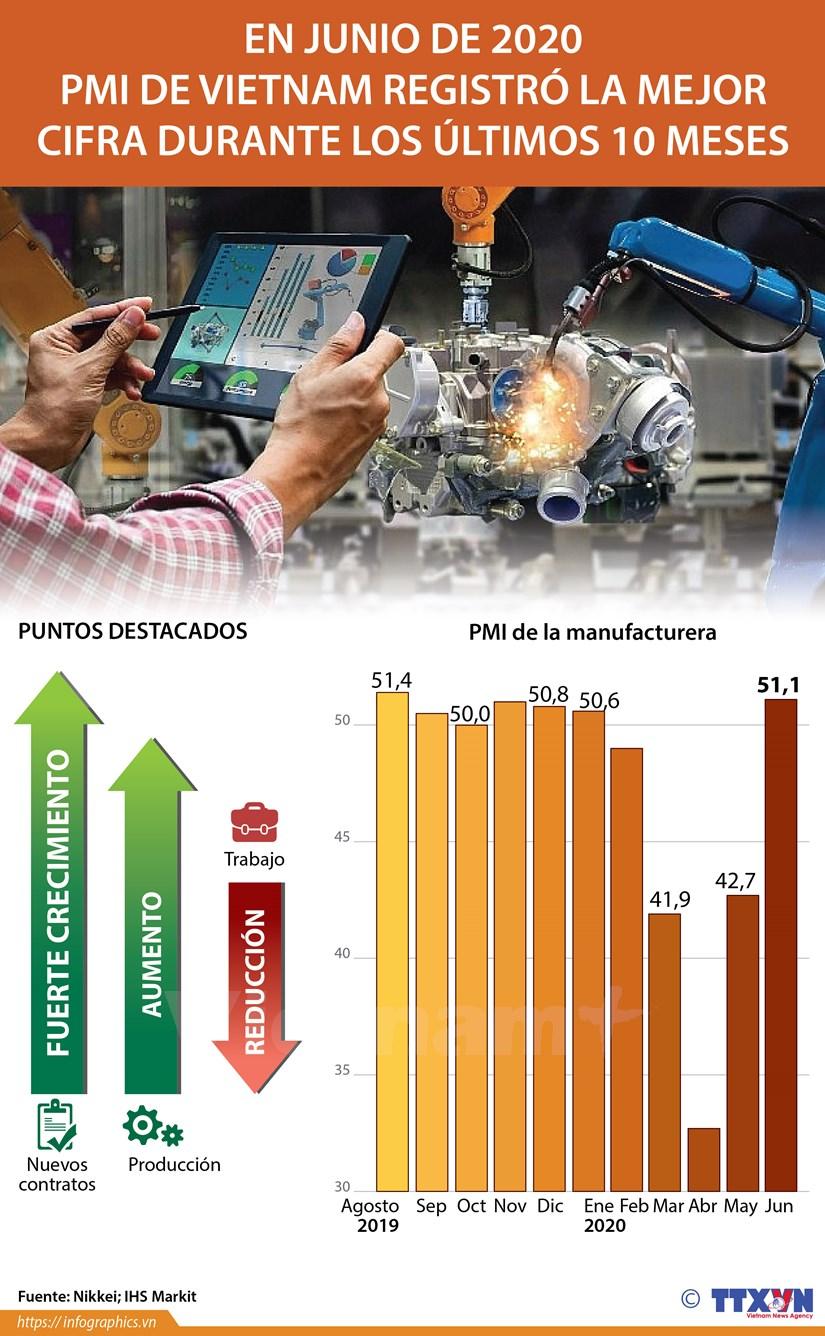 [Info] Mejora Indice de Gestion de Compras de manufacturera de Vietnam en junio hinh anh 1