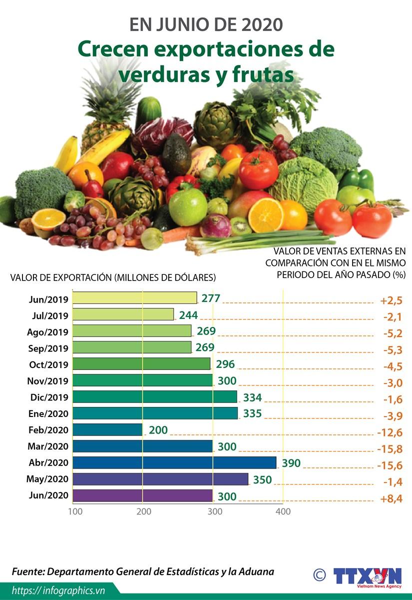 [Info] Exportaciones de verduras y frutas de Vietnam aumentan tras meses de caida hinh anh 1
