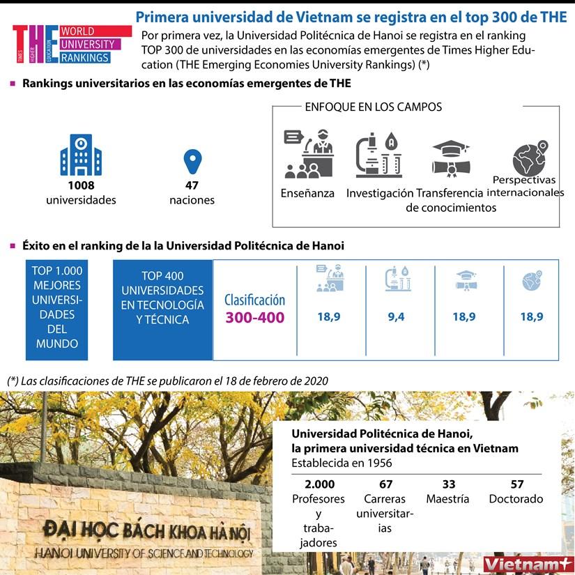 [Info] Primera universidad de Vietnam se registra en el top 300 de THE hinh anh 1
