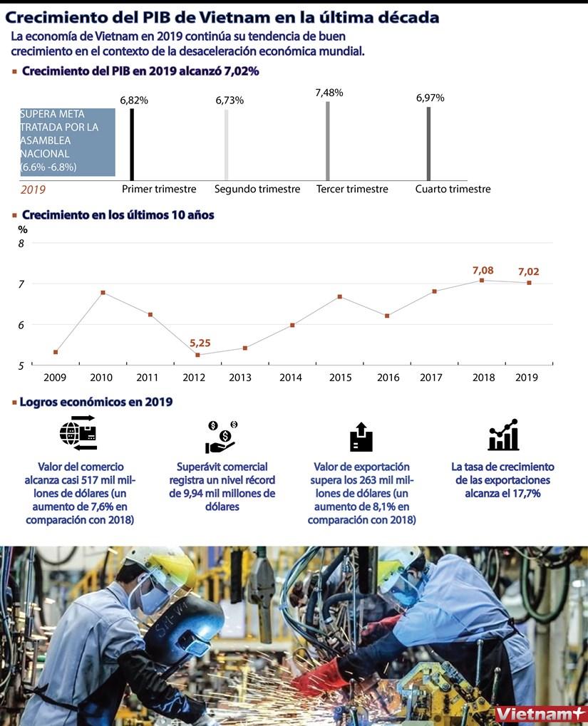[Info] Crecimiento del PIB de Vietnam en la ultima decada hinh anh 1