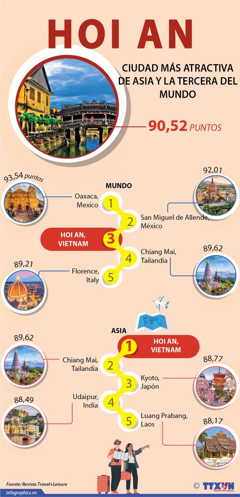 [Info] Hoi An, ciudad mas atractiva de Asia hinh anh 1