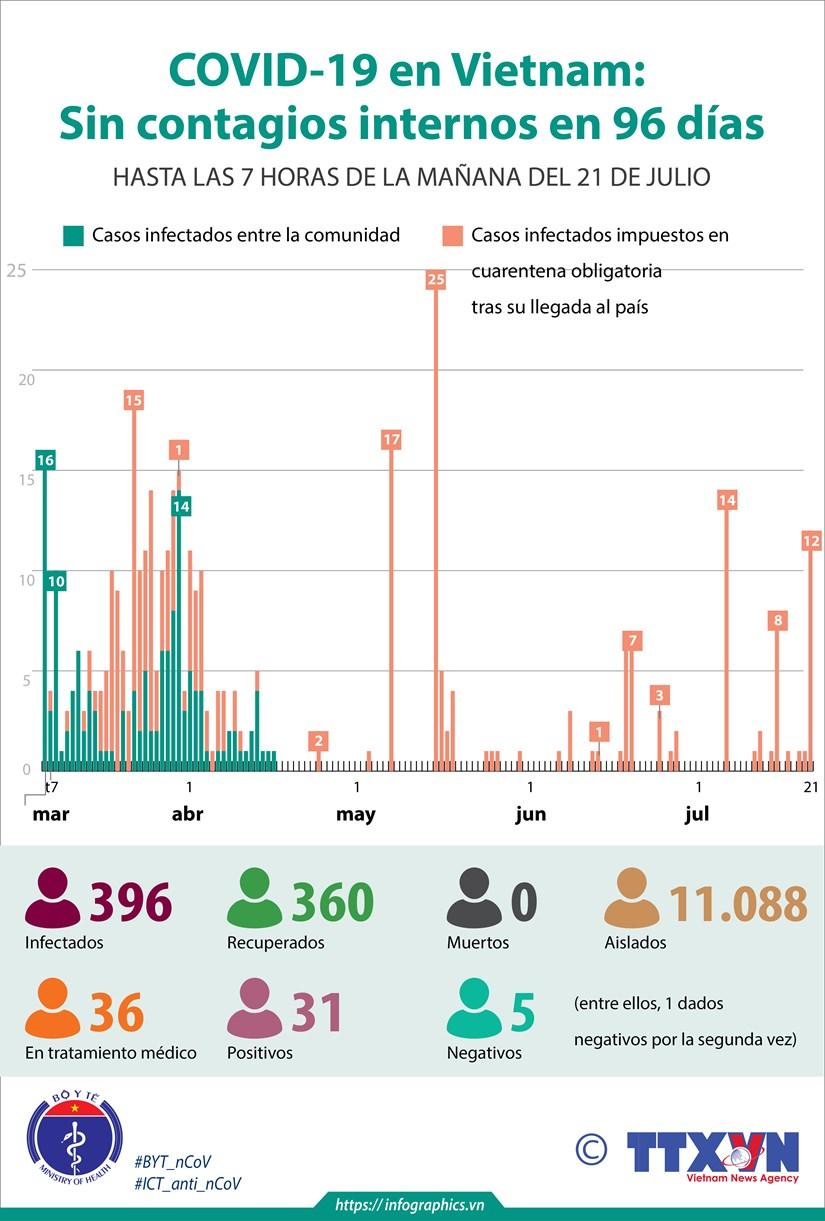[Info] COVID-19 en Vietnam: Sin contagios internos en 96 dias hinh anh 1