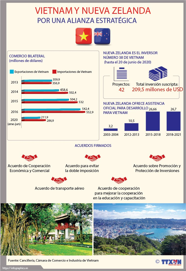 [Info] Elevan relaciones Vietnam-Nueva Zelanda a nuevo nivel hinh anh 1