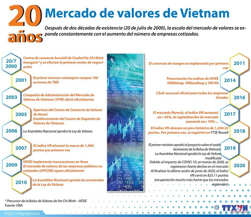 [Info] Mercado de valores de Vietnam hinh anh 1