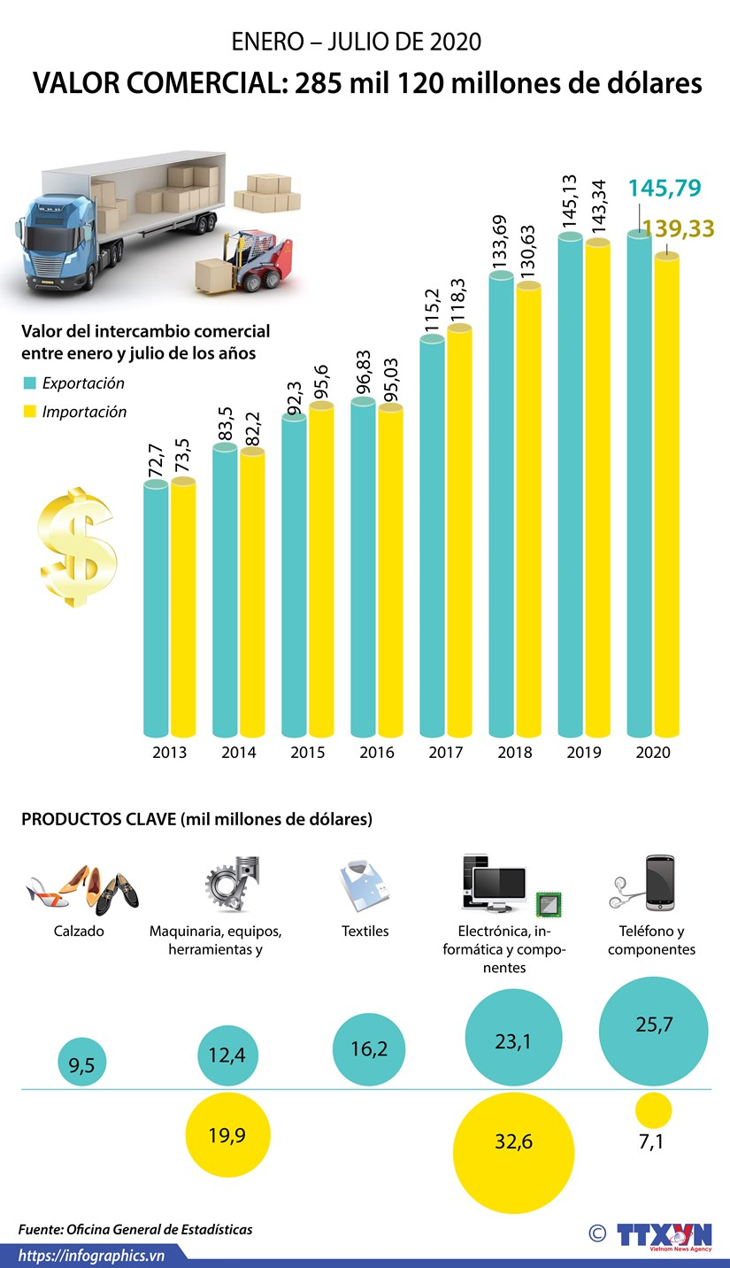 [Info] Vietnam: mas 285 mil millones de dolares por valor de impor-exportacion hinh anh 1