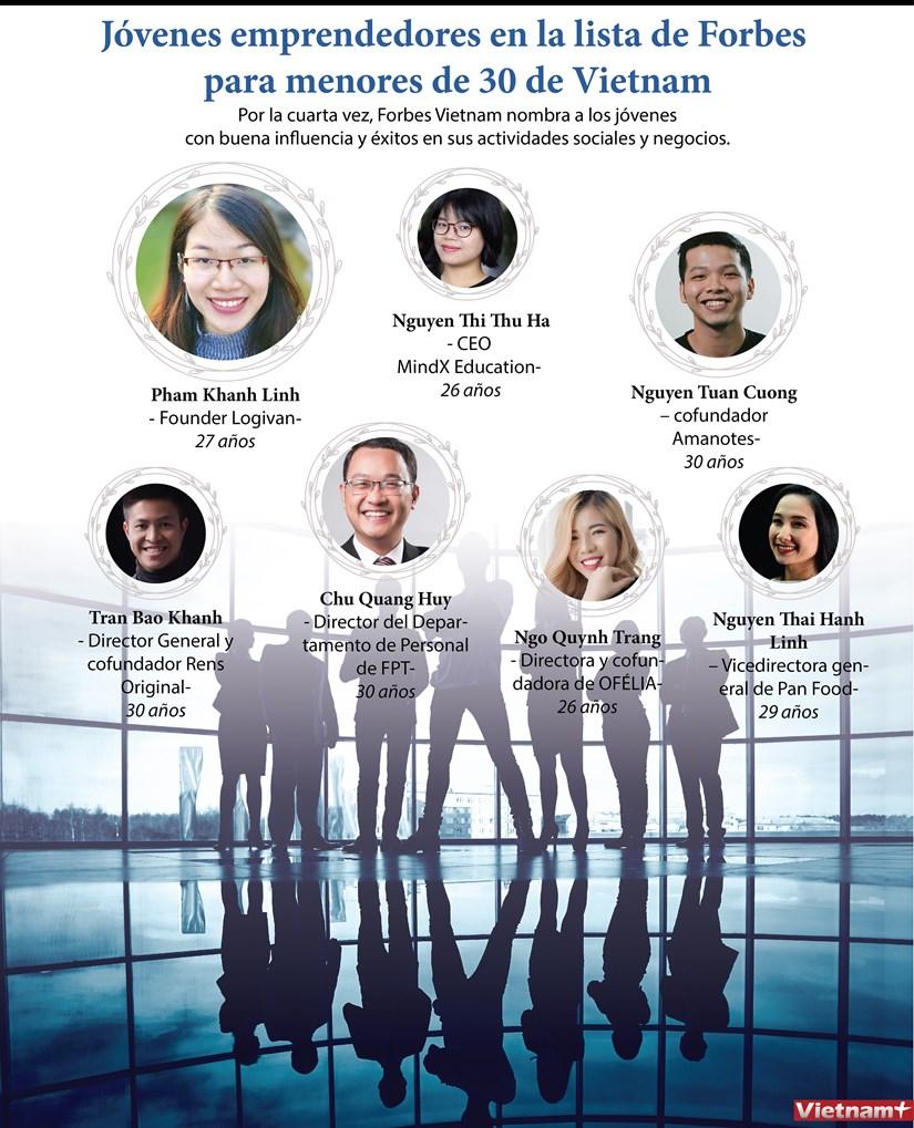 [Info] Jovenes emprendedores en la lista de Forbes para menores de 30 de Vietnam hinh anh 1