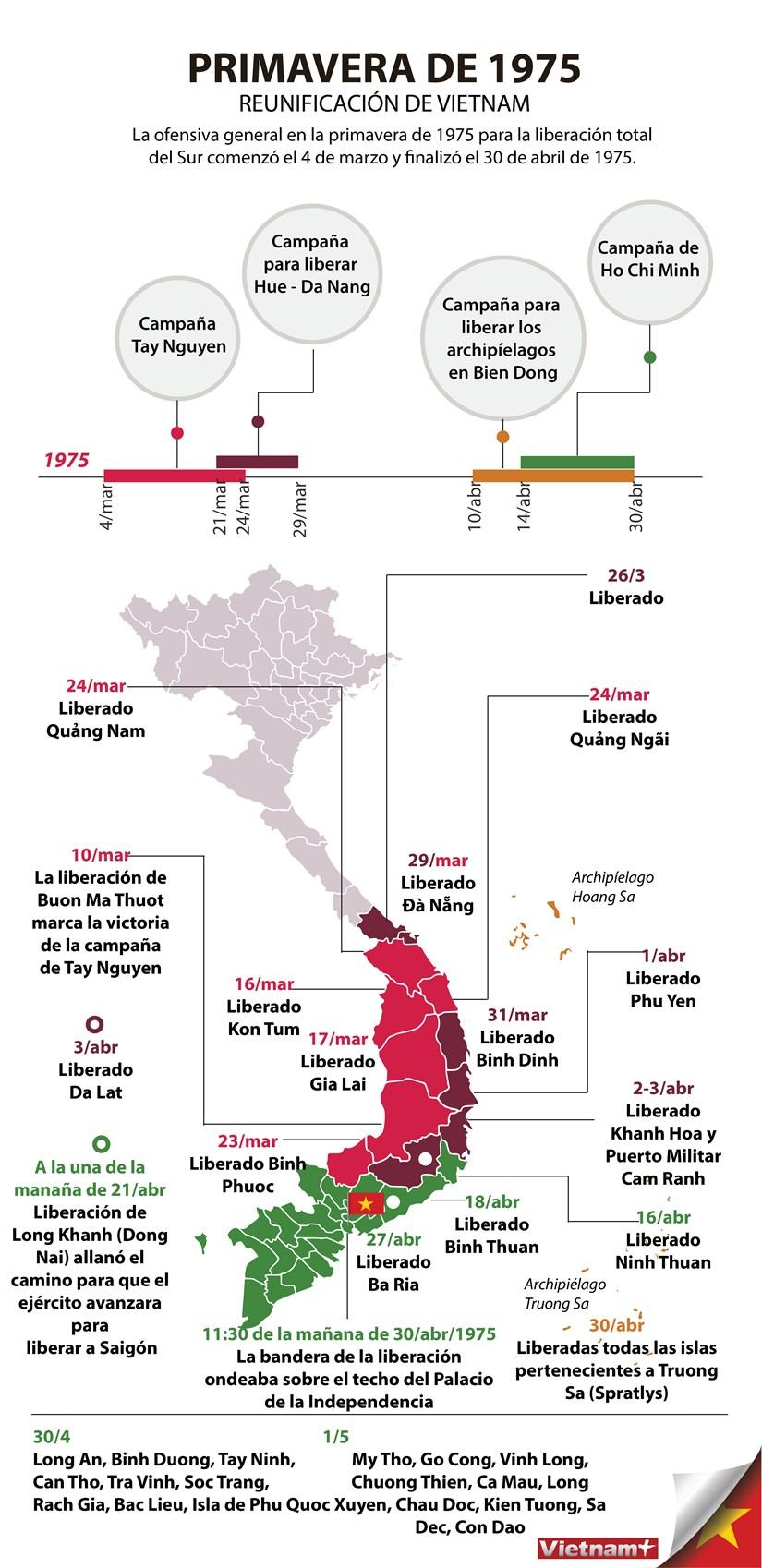 [Info] La primavera de 1975 marca un paso importante en la lucha por la reunificacion de Vietnam hinh anh 1