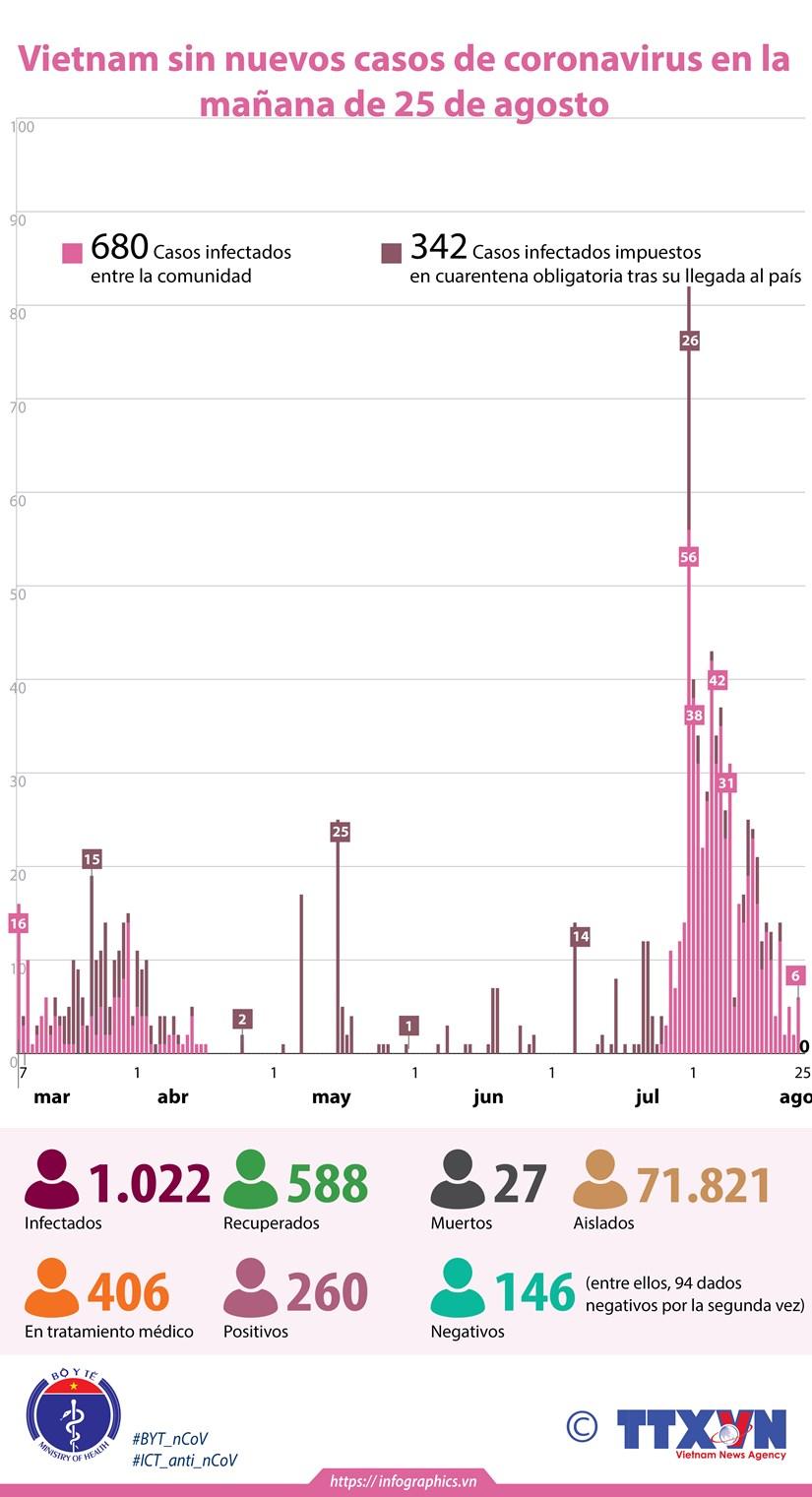 [Info] Vietnam sin nuevos casos de coronavirus en la manana de 25 de agosto hinh anh 1
