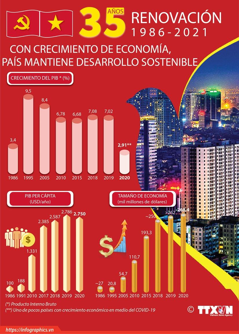 Con crecimiento de economia, Vietnam mantiene desarrollo sostenible hinh anh 1