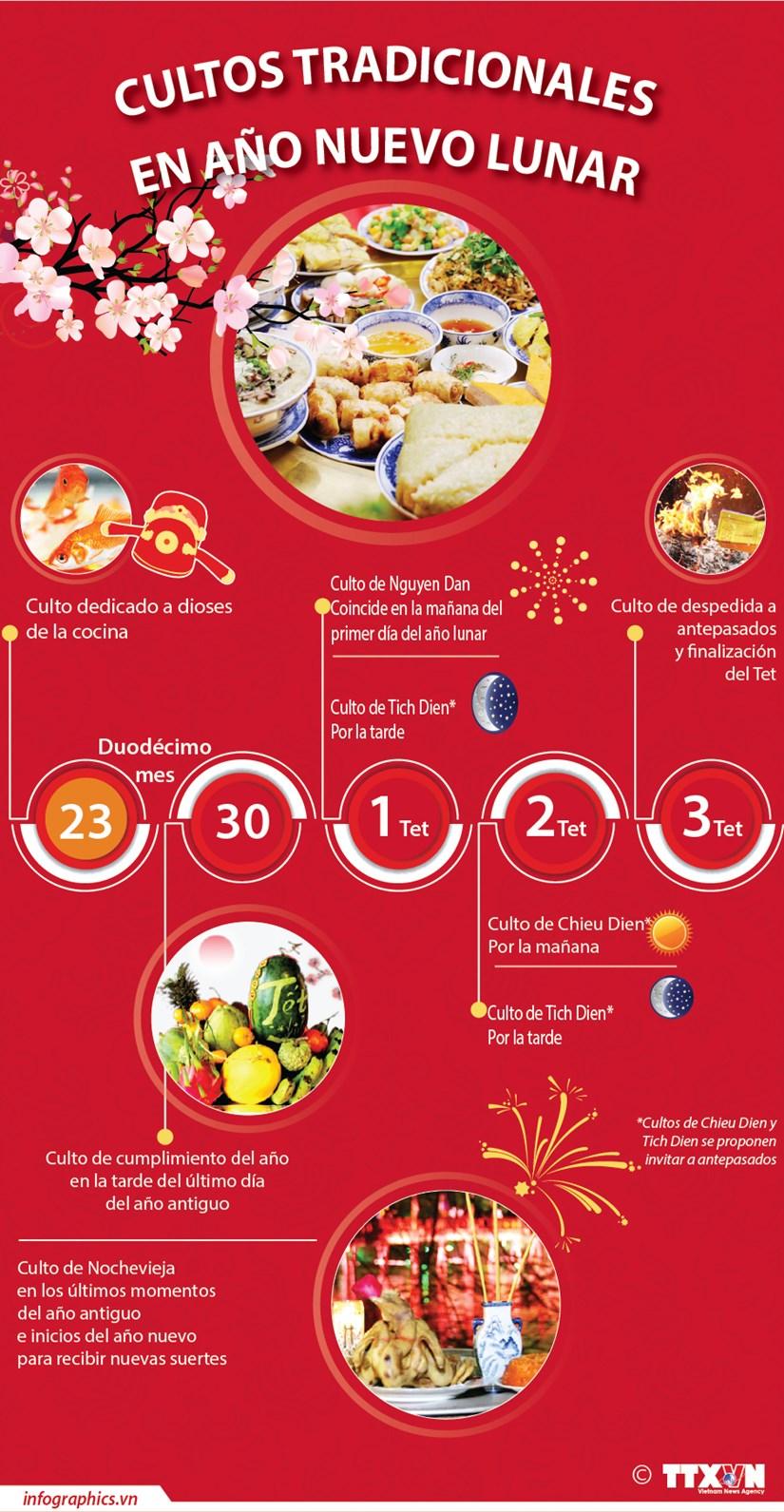 Cultos tradicionales de Vietnam en Ano Nuevo Lunar hinh anh 1