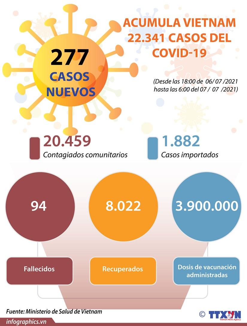 Acumula Vietnam 22.341 casos del COVID hinh anh 1