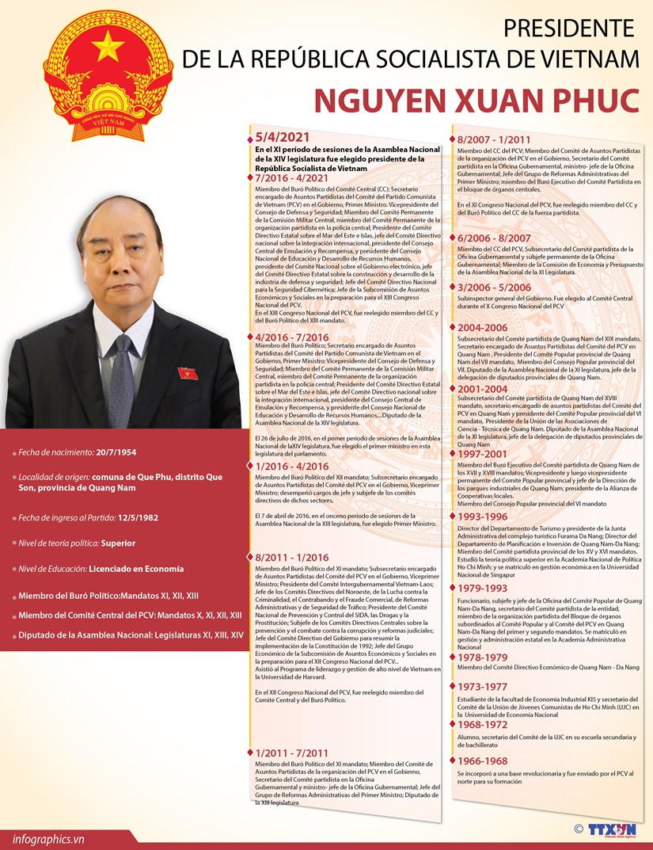Nguyen Xuan Phuc, Presidente de la Republica Socialista de Vietnam hinh anh 1