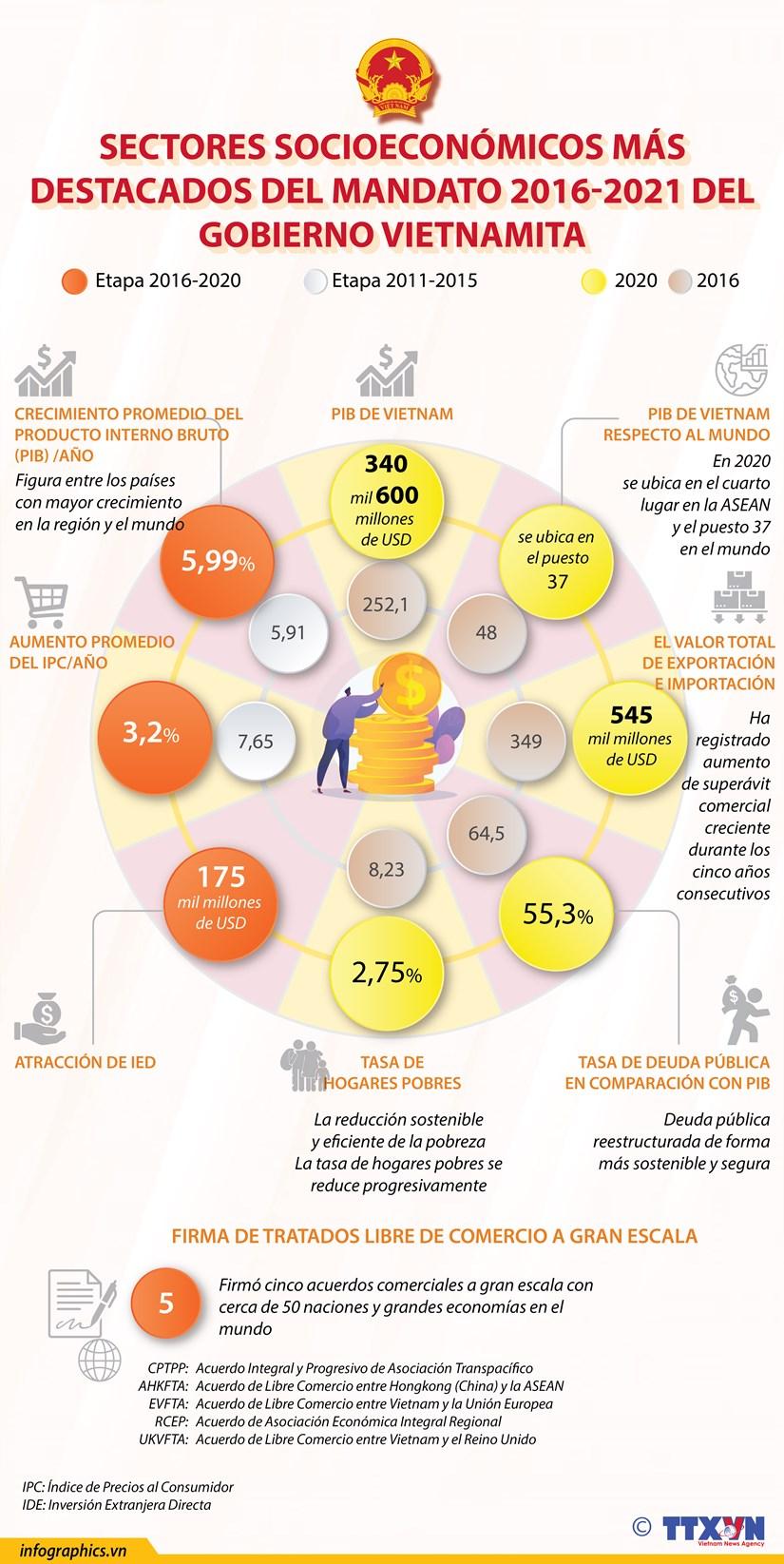 Sectores socioeconomicos mas destacados del mandato 2016-2021 del gobierno vietnamita hinh anh 1