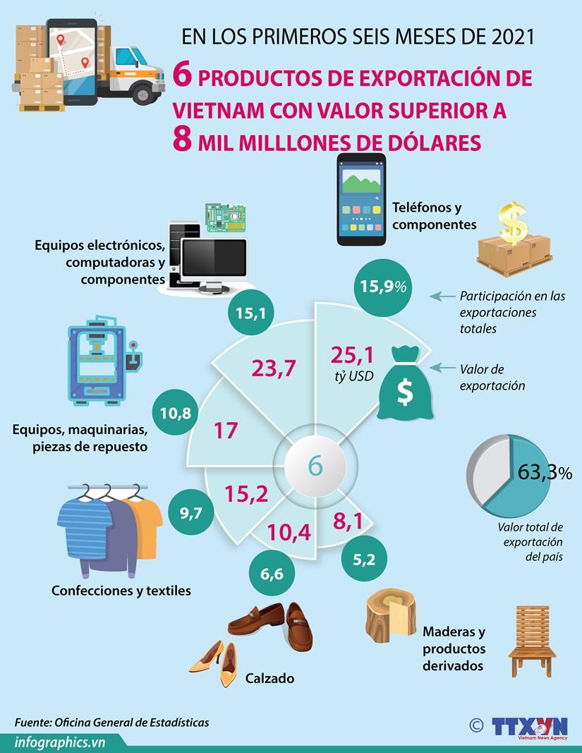 Seis productos de exportacion de Vietnam con valor superior a ocho mil milllones de dolares hinh anh 1
