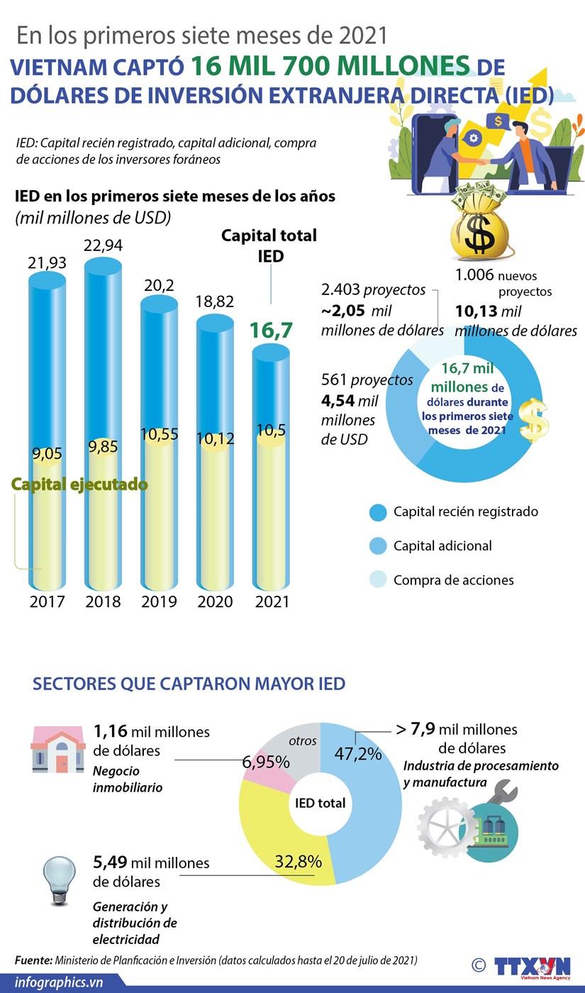 IED de Vietnam alcanza 16 mil 700 millones de dolares de enero a julio hinh anh 1