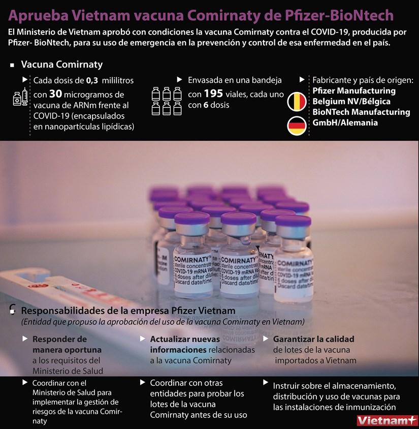 Aprueba Vietnam vacuna Comirnaty de Pfizer-BioNtech hinh anh 1