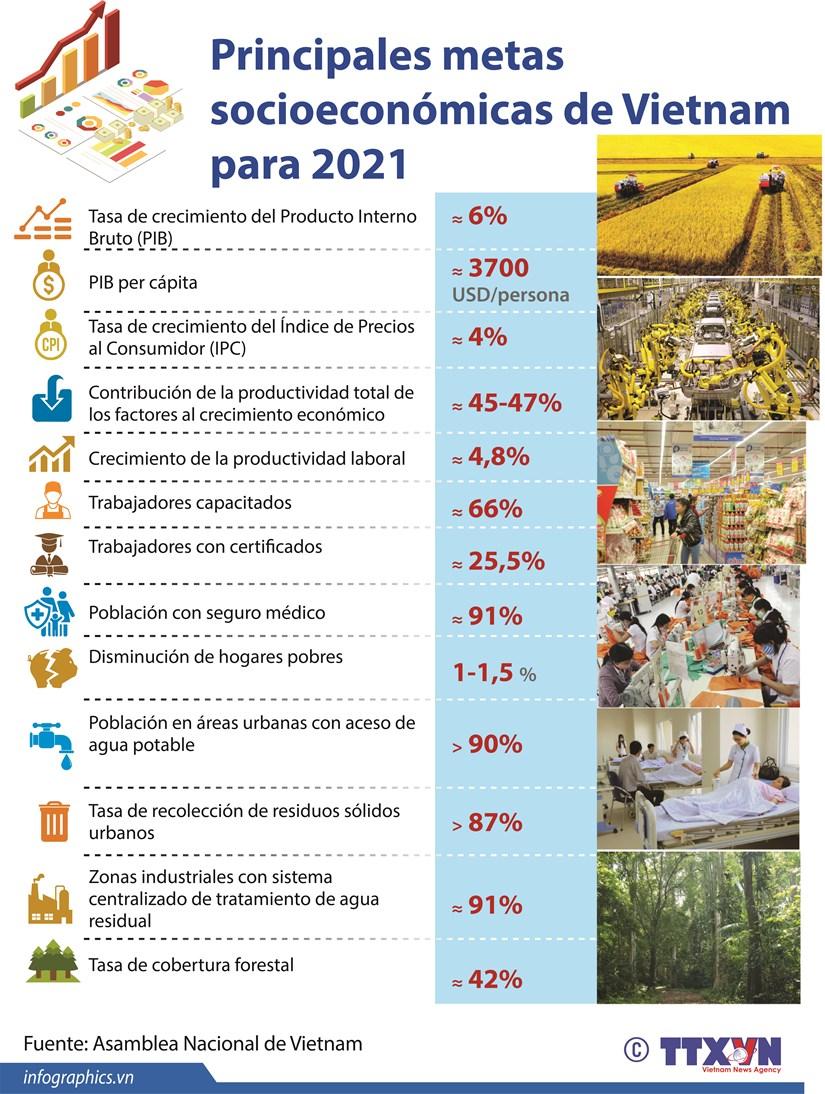 Principales metas socioeconomicas de Vietnam para 2021 hinh anh 1