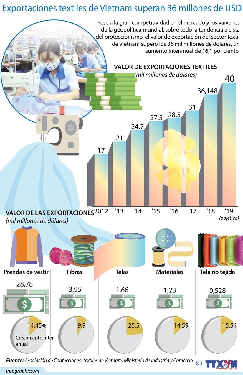 [Infografia] Exportaciones textiles de Vietnam alcanzan 36 mil millones de dolares en 2018 hinh anh 1