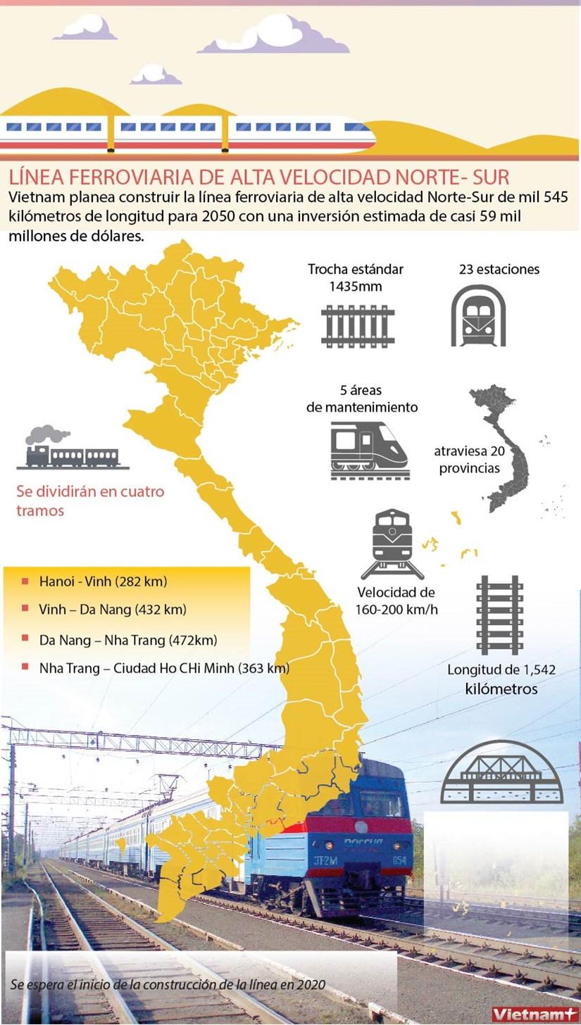 Linea ferroviaria de alta velociadad Norte - Sur hinh anh 1