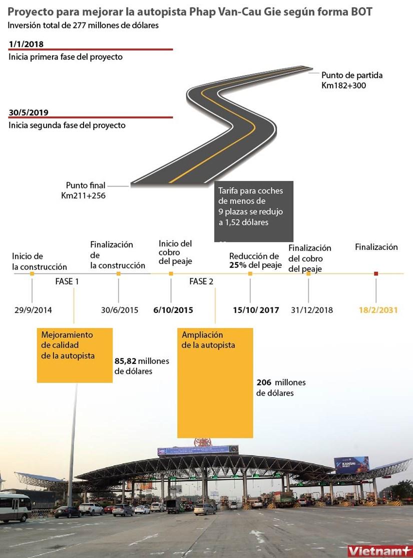 [Infografia] Proyecto para mejorar la autopista Phap Van- Cau Gie segun forma BOT hinh anh 1