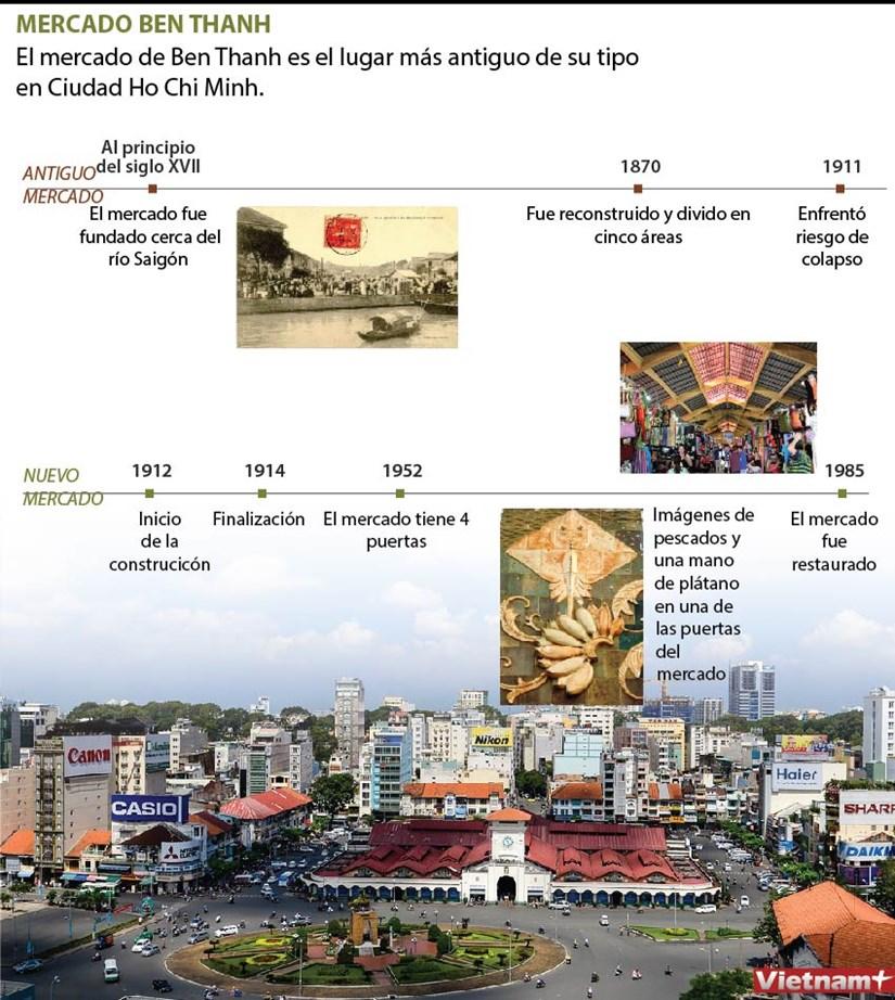 [Infografia] MERCADO BEN THANH hinh anh 1