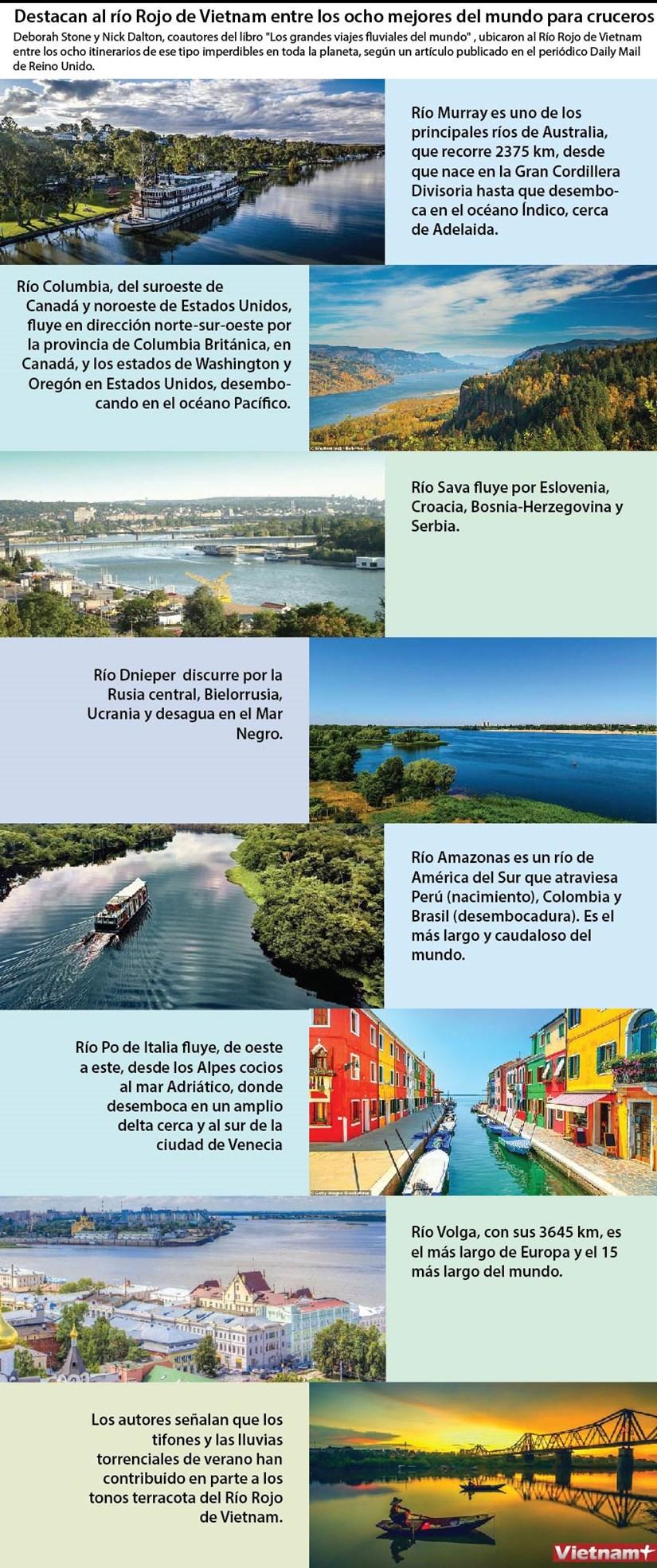 [Infografia] Destacan al rio Rojo de Vietnam entre los ocho mejores del mundo para cruceros hinh anh 1