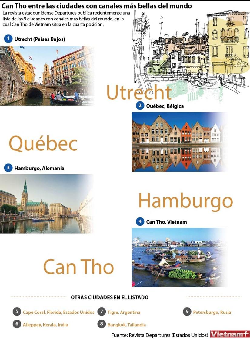 [Infografia] Can Tho entre las ciudades con canales mas bellas del mundo hinh anh 1