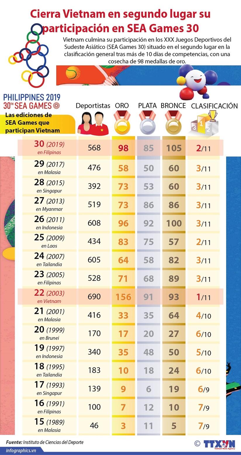 [Infografia] Cierra Vietnam en segundo lugar su participacion en SEA Games 30 hinh anh 1