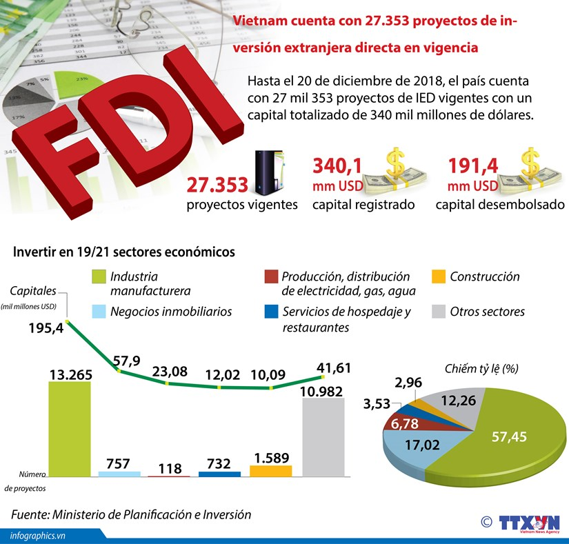 [Infografia] Vietnam atrae 340 mil millones de dolares de inversion extranjera hinh anh 1