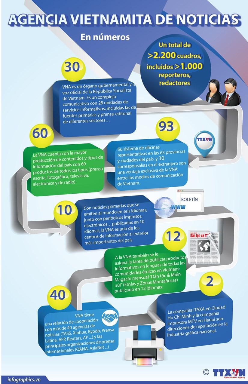 Agencia Vietnamita de Noticias: 75 anos de fundacion y desarrollo hinh anh 1
