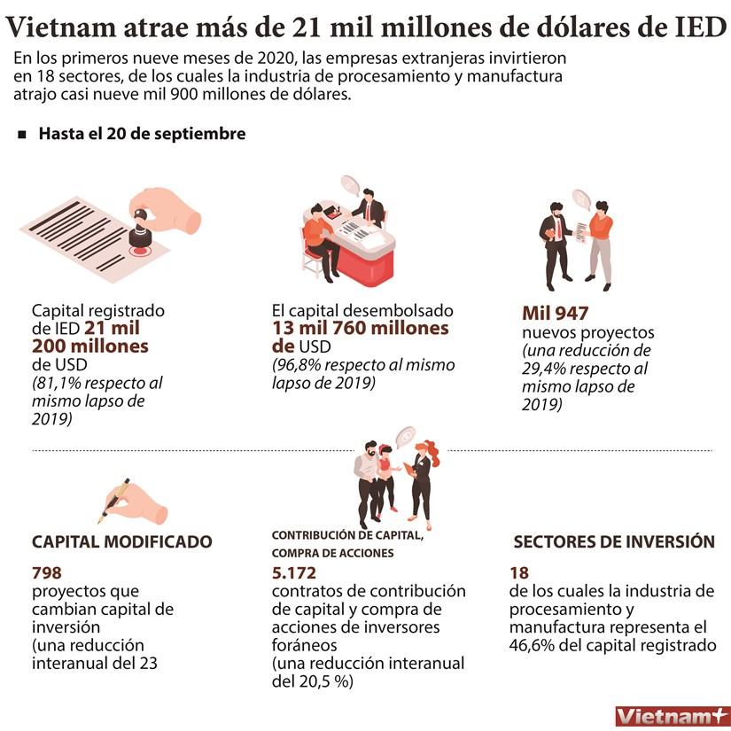 Vietnam atrae mas de 21 mil millones de dolares de IED en nueve meses hinh anh 1
