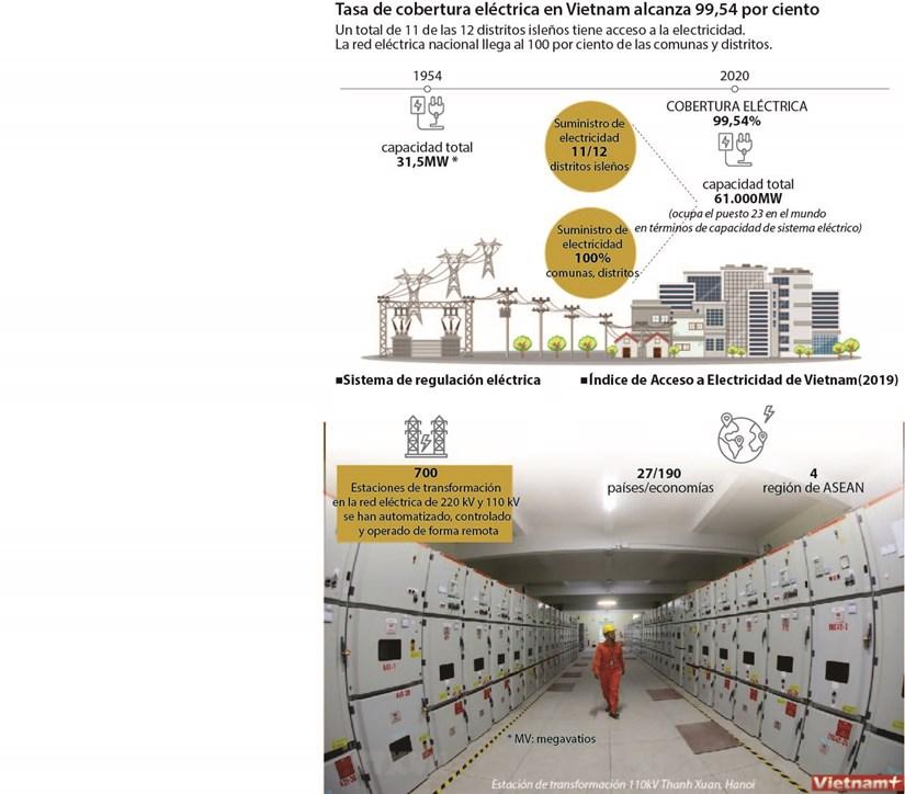 Tasa de cobertura de electricidad en Vietnam alcanza 99,54 por ciento hinh anh 1