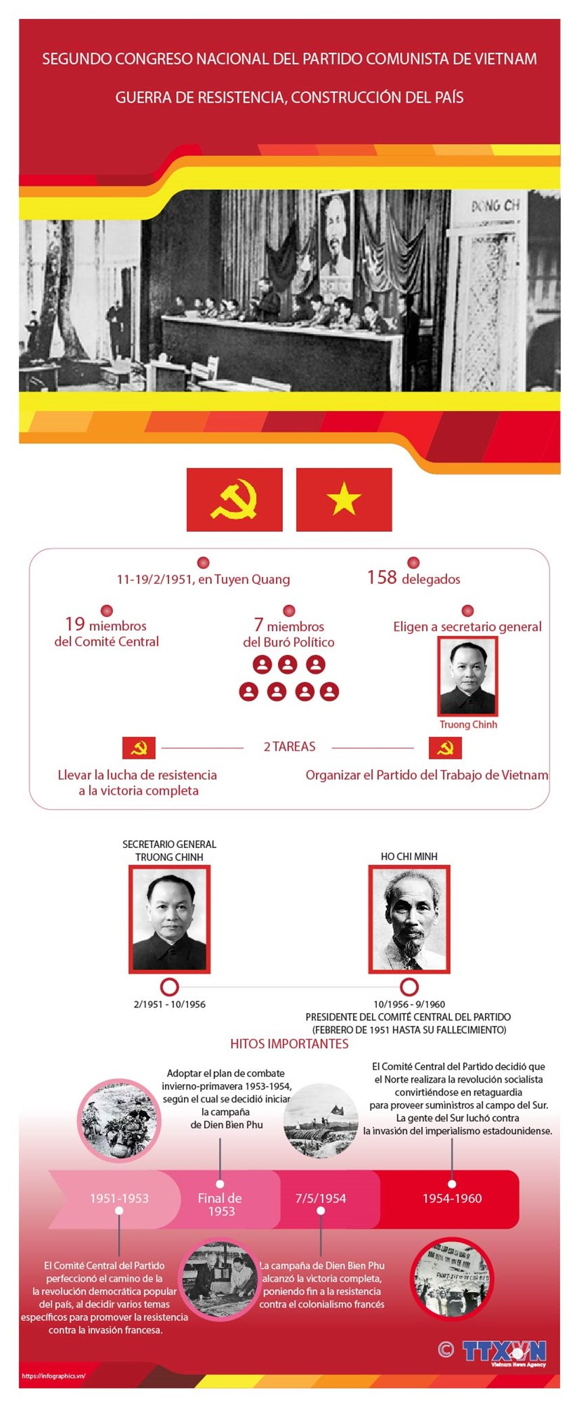 Segundo Congreso Nacional del Partido Comunista de Vietnam: Guerra de resistencia, construccion del pais hinh anh 1