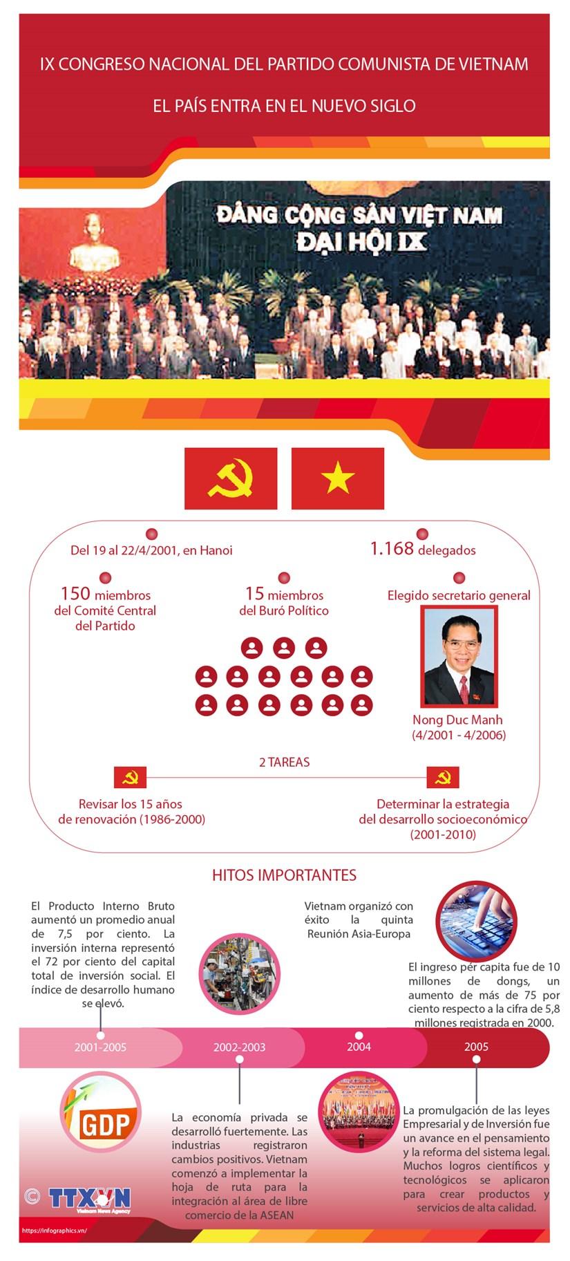 El IX Congreso Nacional del Partido Comunista de Vietnam: El pais entra en el nuevo siglo hinh anh 1