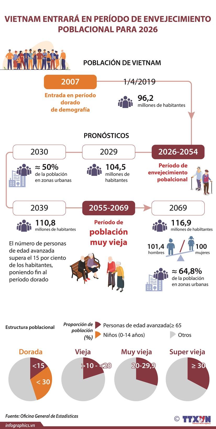 Vietnam entrara en periodo de envejecimiento poblacional para 2026 hinh anh 1