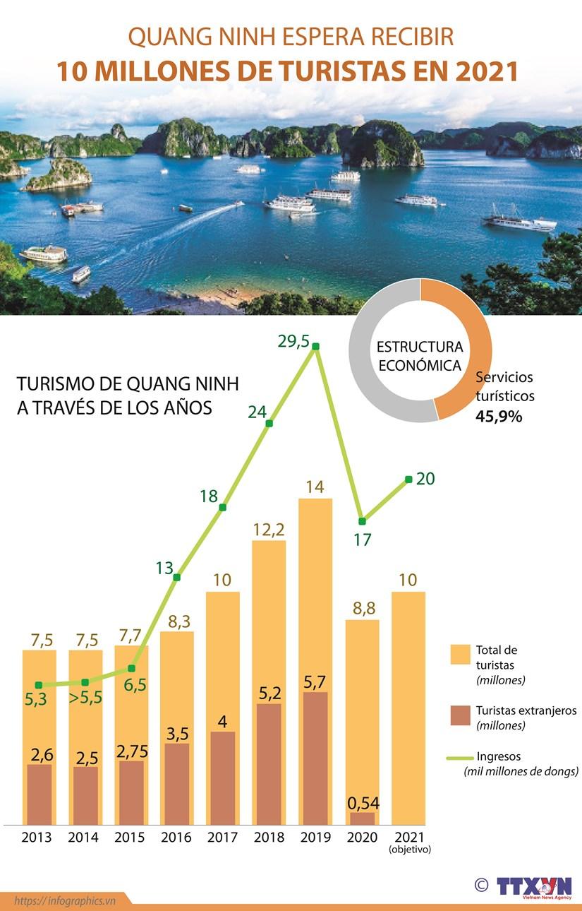 Quang Ninh espera recibir 10 millones de turistas en 2021 hinh anh 1