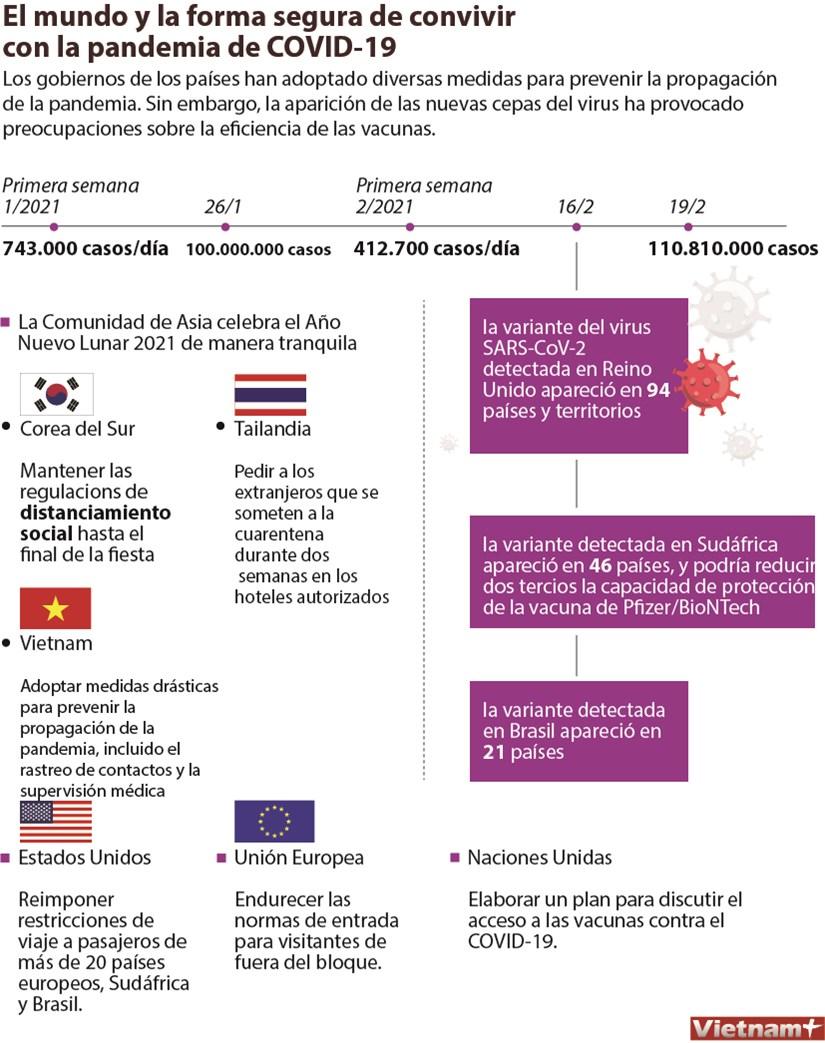 El mundo y la forma segura de convivir con la pandemia de COVID-19 hinh anh 1