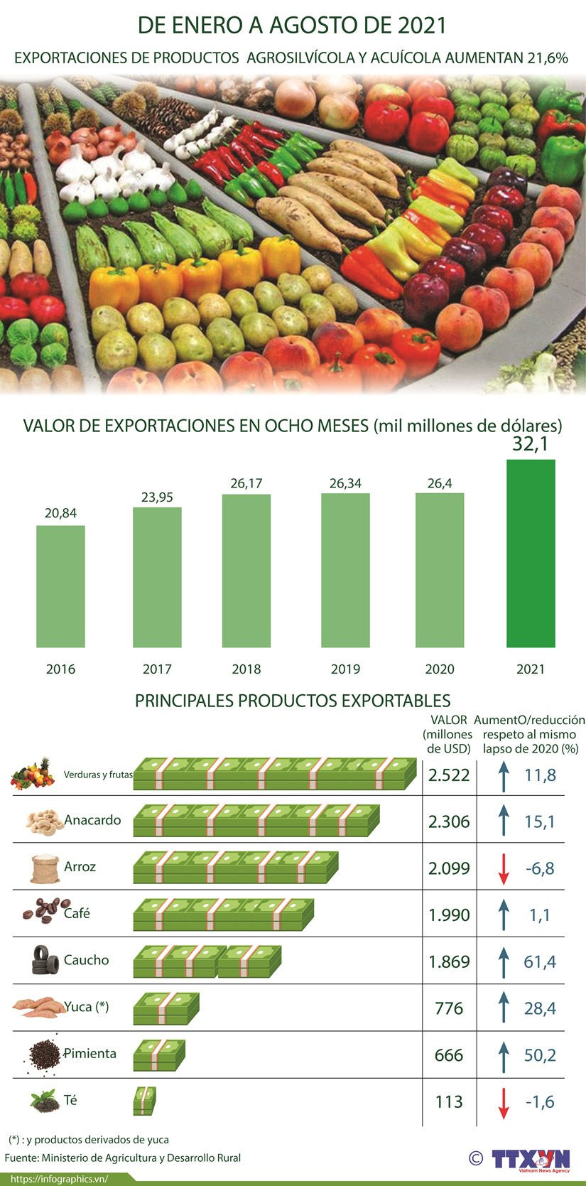Exportaciones de productos agrosilvicola y acuicola de Vietnam aumenta 21,6 por ciento en ocho meses hinh anh 1